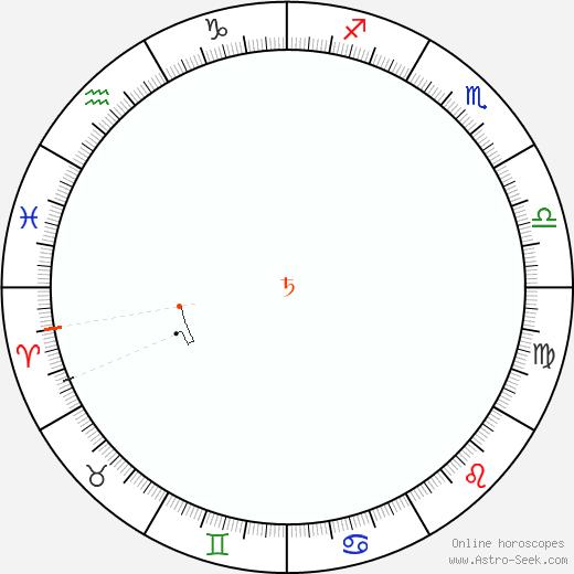 Saturn Retrograde Astro Calendar 2086