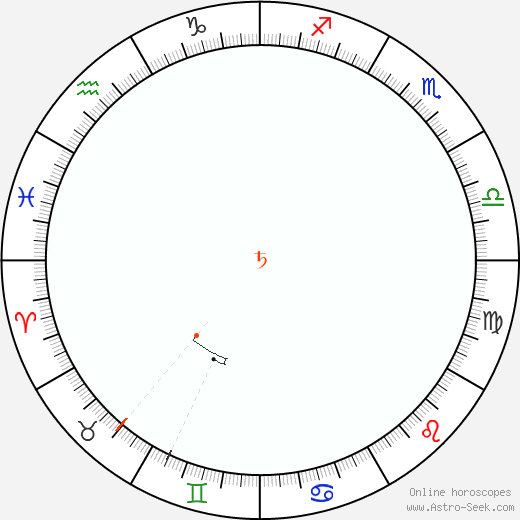 Saturn Retrograde Astro Calendar 2089