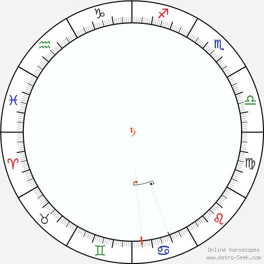 Saturn Retrograde Astro Calendar 2092