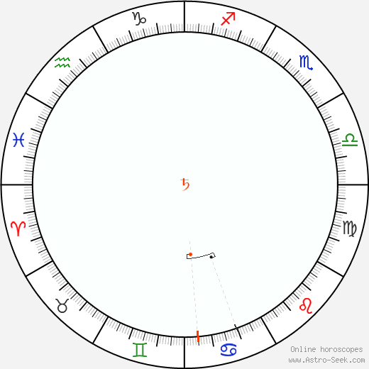 Saturn Retrograde Astro Calendar 2092