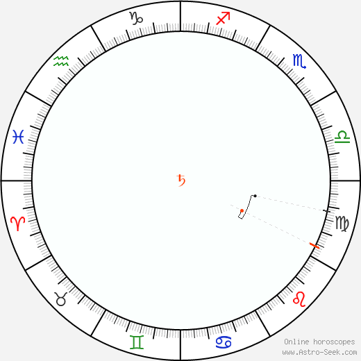 Saturn Retrograde Astro Calendar 2096