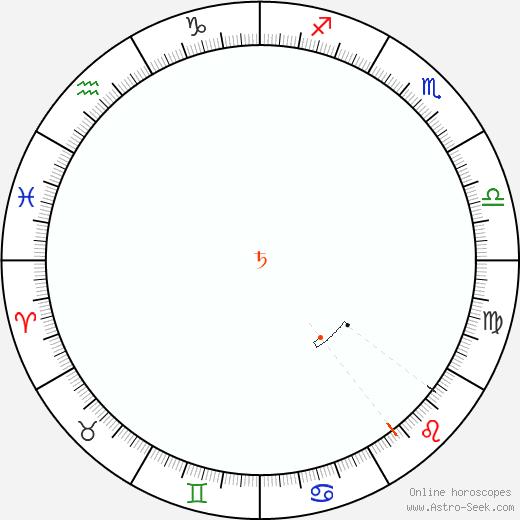 Saturno Retrograde Astro Calendar 1800