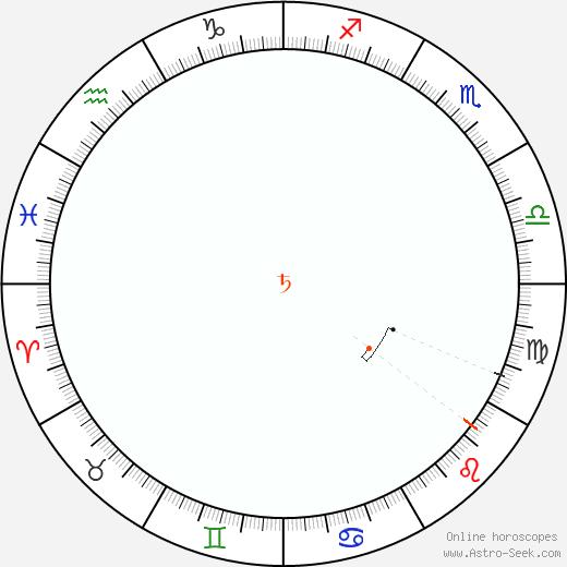 Saturno Retrograde Astro Calendar 1801
