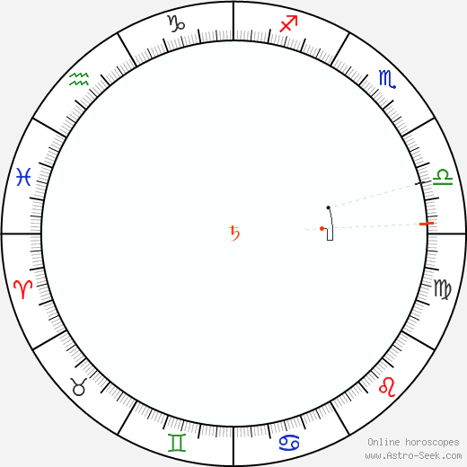 Saturno Retrograde Astro Calendar 1804