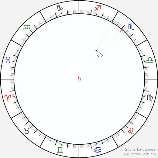 Saturno Retrograde Astro Calendar 1808