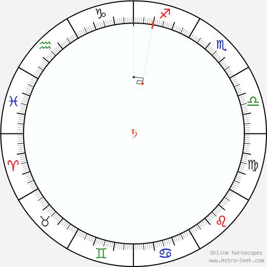 Saturno Retrograde Astro Calendar 1811