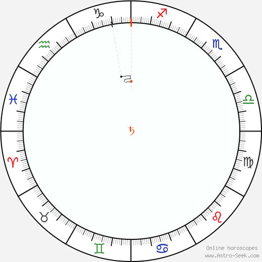 Saturno Retrograde Astro Calendar 1812