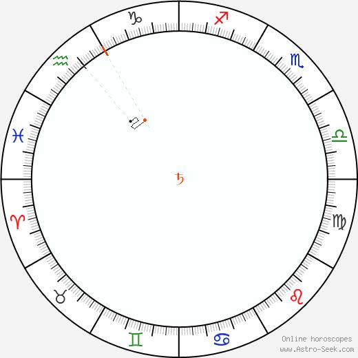 Saturno Retrograde Astro Calendar 1815