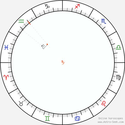 Saturno Retrograde Astro Calendar 1816