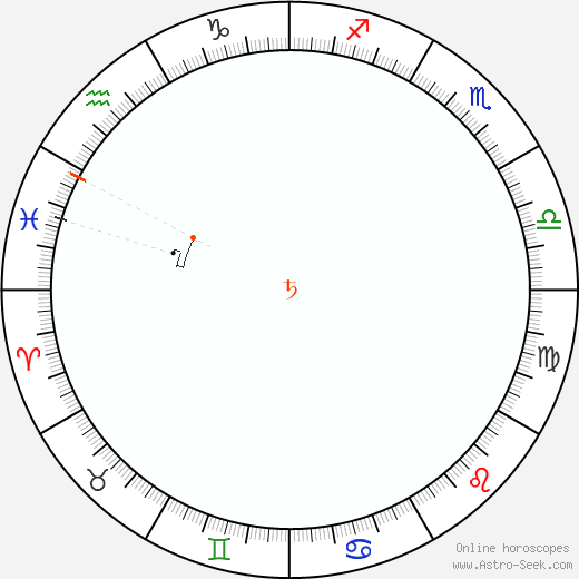 Saturno Retrograde Astro Calendar 1818