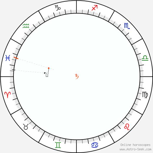 Saturno Retrograde Astro Calendar 1819
