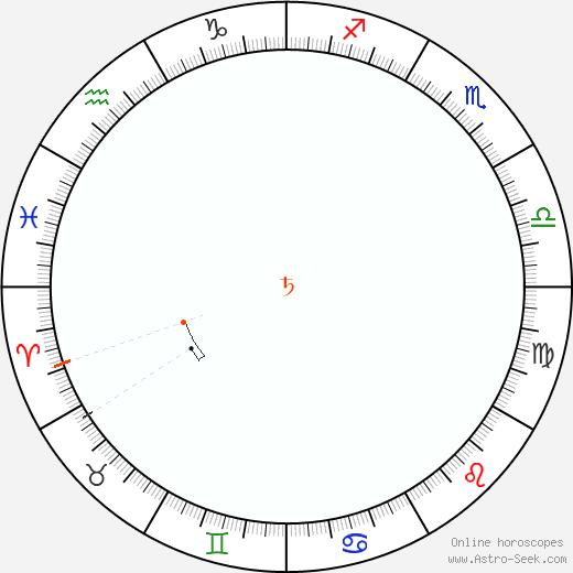 Saturno Retrograde Astro Calendar 1822