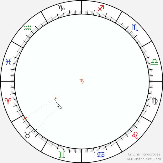 Saturno Retrograde Astro Calendar 1823