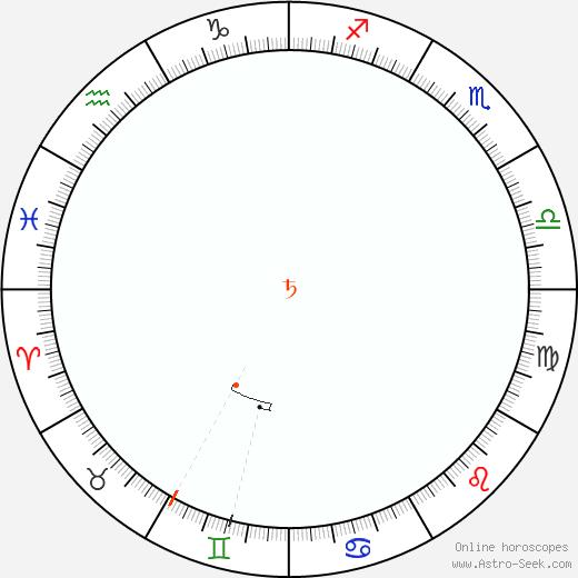 Saturno Retrograde Astro Calendar 1825