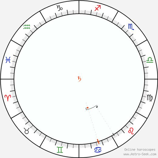 Saturno Retrograde Astro Calendar 1828