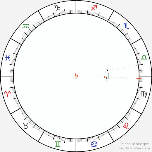 Saturno Retrograde Astro Calendar 1833