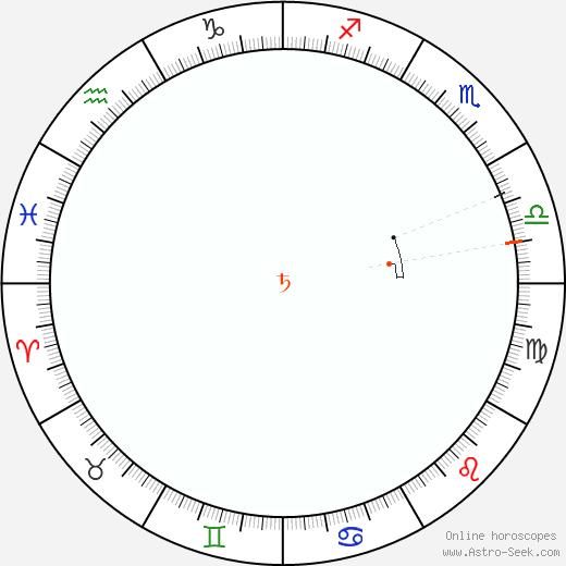 Saturno Retrograde Astro Calendar 1834