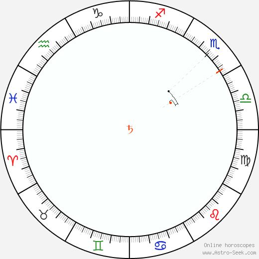 Saturno Retrograde Astro Calendar 1836