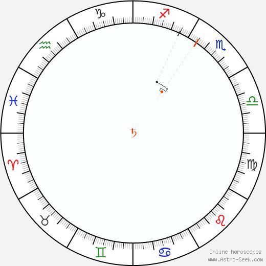 Saturno Retrograde Astro Calendar 1838