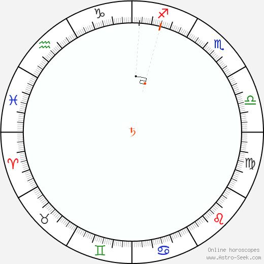 Saturno Retrograde Astro Calendar 1840
