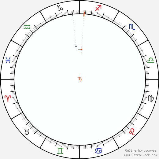 Saturno Retrograde Astro Calendar 1841