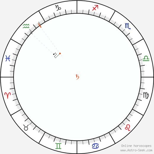 Saturno Retrograde Astro Calendar 1845