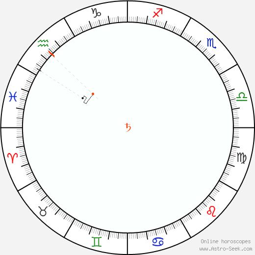 Saturno Retrograde Astro Calendar 1846