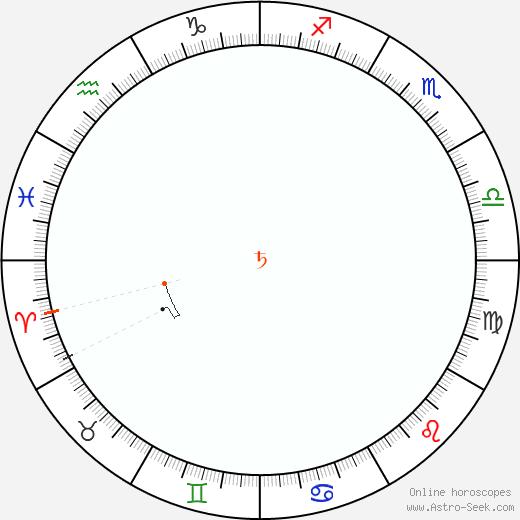 Saturno Retrograde Astro Calendar 1851
