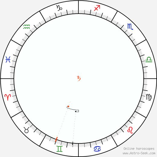 Saturno Retrograde Astro Calendar 1855