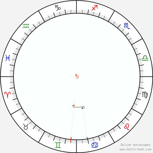 Saturno Retrograde Astro Calendar 1856