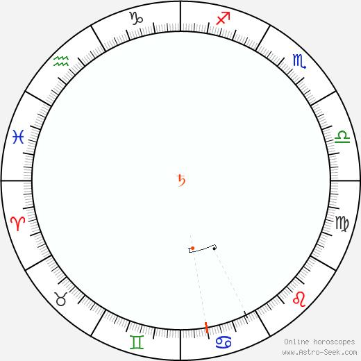 Saturno Retrograde Astro Calendar 1857