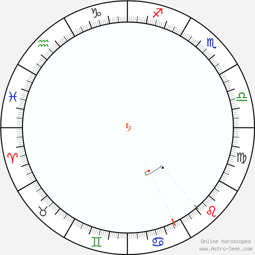 Saturno Retrograde Astro Calendar 1858