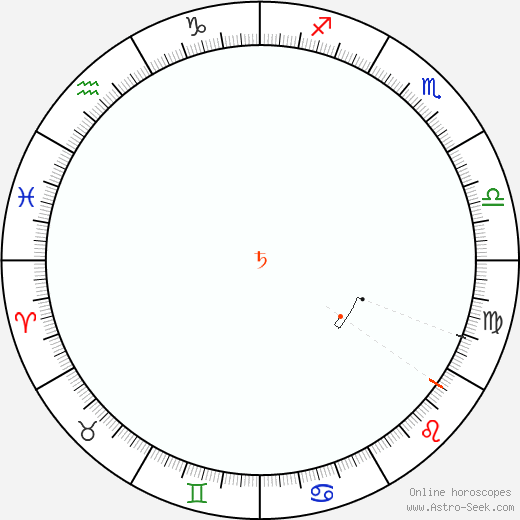 Saturno Retrograde Astro Calendar 1860