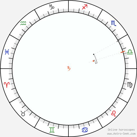 Saturno Retrograde Astro Calendar 1864