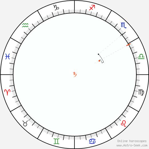 Saturno Retrograde Astro Calendar 1865