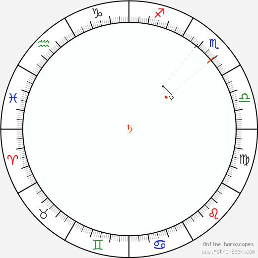 Saturno Retrograde Astro Calendar 1866