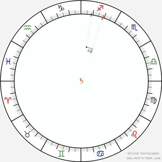 Saturno Retrograde Astro Calendar 1869