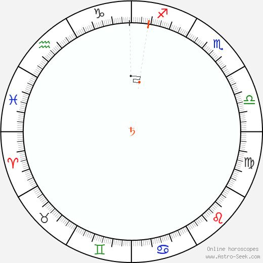 Saturno Retrograde Astro Calendar 1870