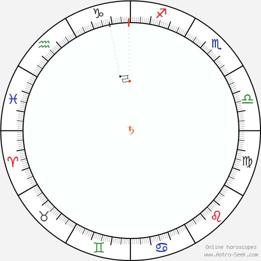 Saturno Retrograde Astro Calendar 1871