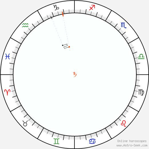 Saturno Retrograde Astro Calendar 1872