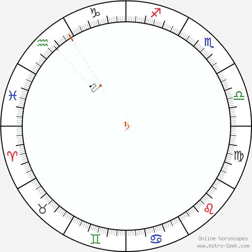 Saturno Retrograde Astro Calendar 1874