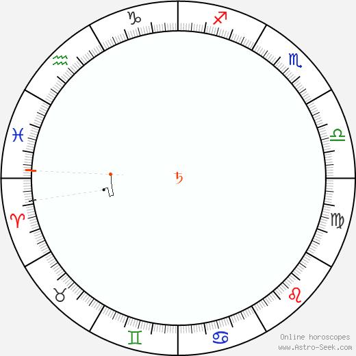 Saturno Retrograde Astro Calendar 1879