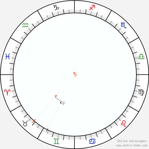 Saturno Retrograde Astro Calendar 1883