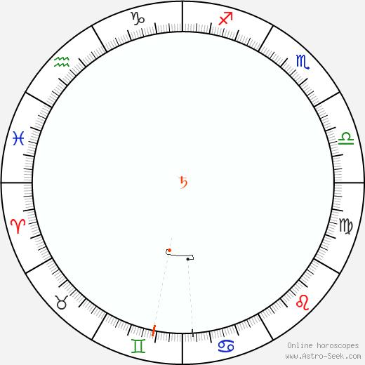 Saturno Retrograde Astro Calendar 1885
