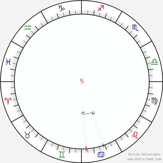 Saturno Retrograde Astro Calendar 1886