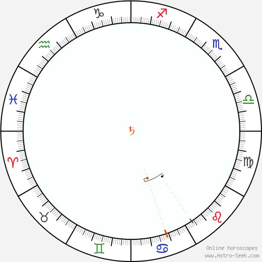 Saturno Retrograde Astro Calendar 1887