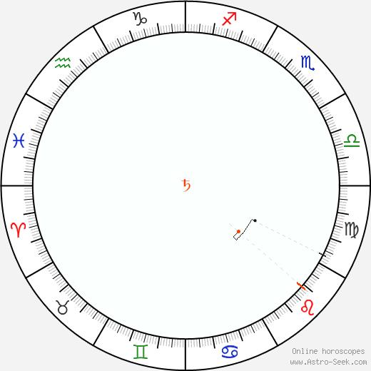 Saturno Retrograde Astro Calendar 1889