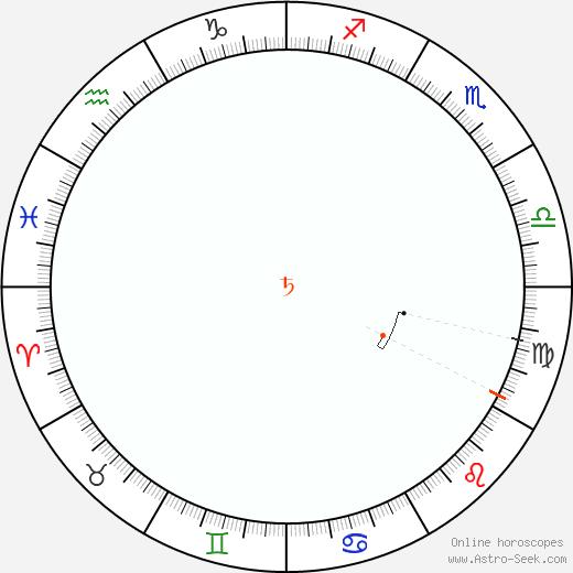 Saturno Retrograde Astro Calendar 1890