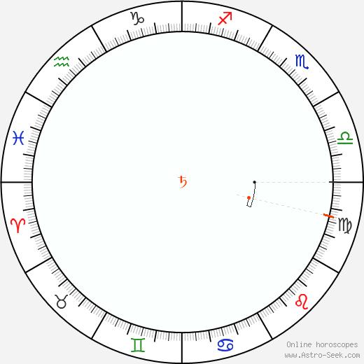 Saturno Retrograde Astro Calendar 1891