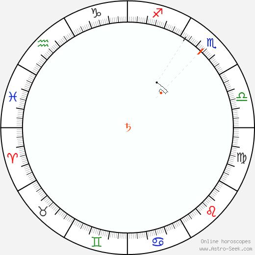 Saturno Retrograde Astro Calendar 1896